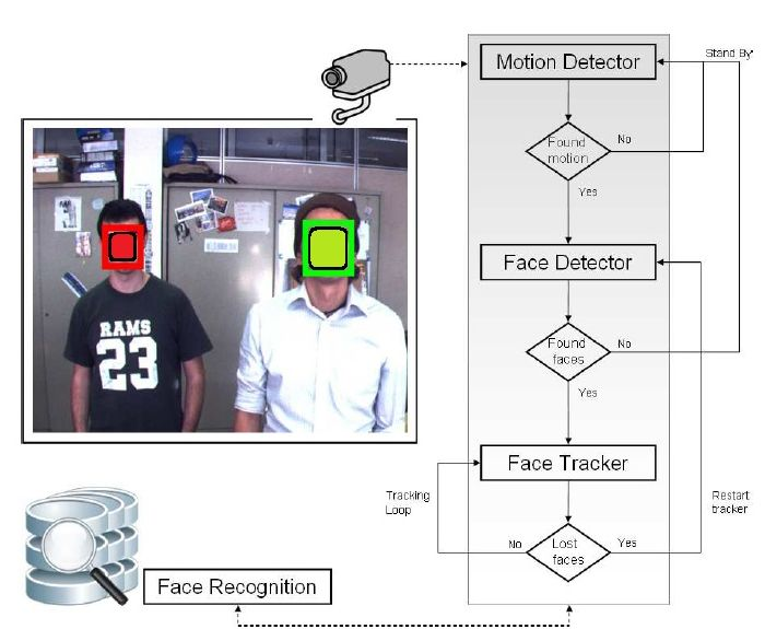 vision-ary-object-tracking-opencv